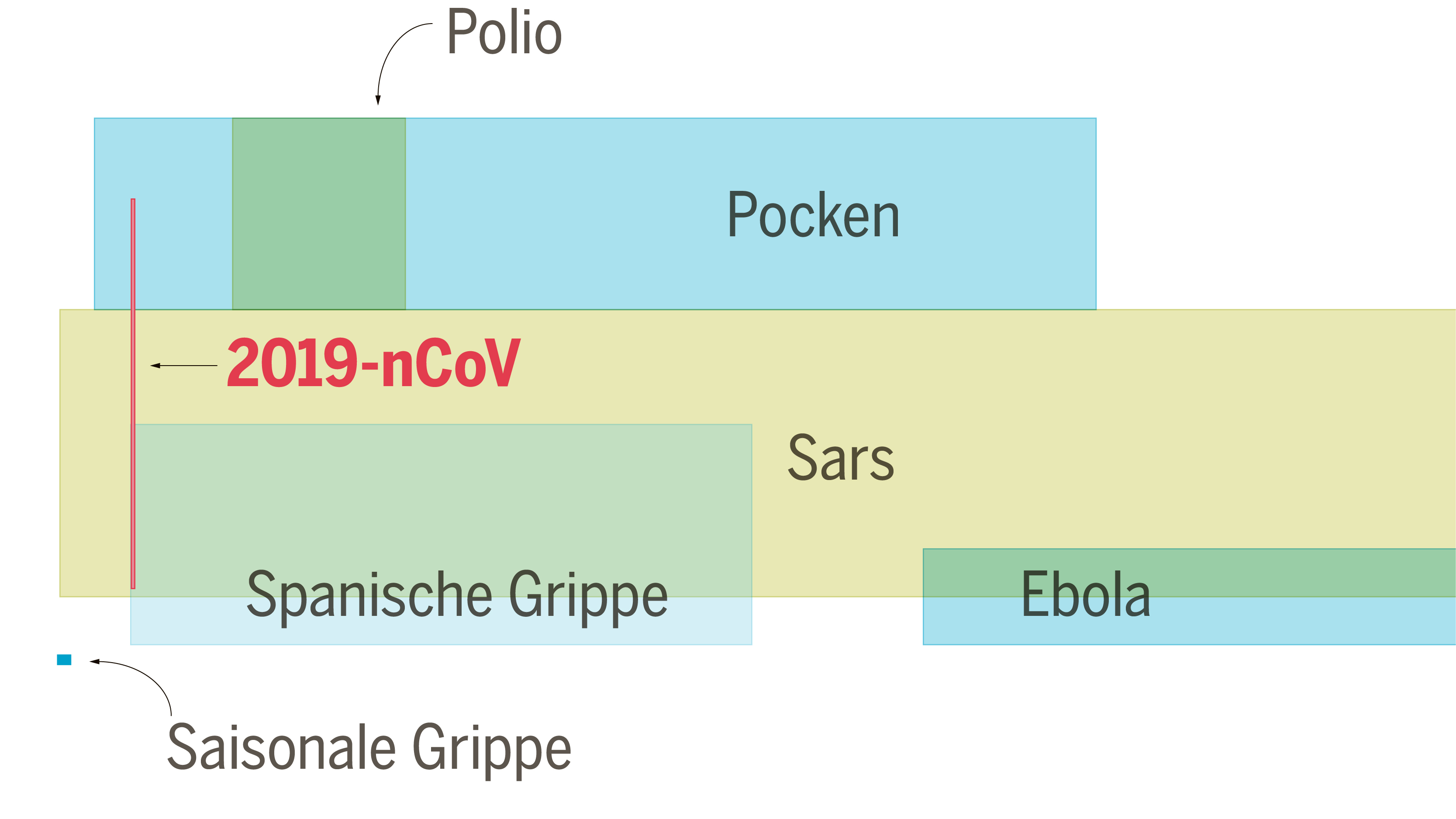 Grippe Corona Vergleich
